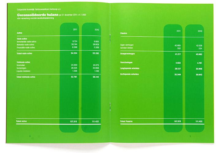 jaarcijfers Horticoop